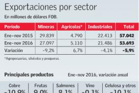 El Mercurio - Exportaciones por Sector