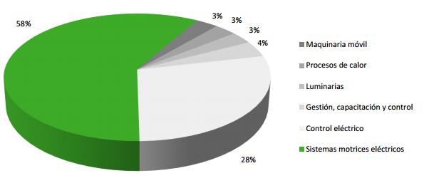 Diagram Fruticola