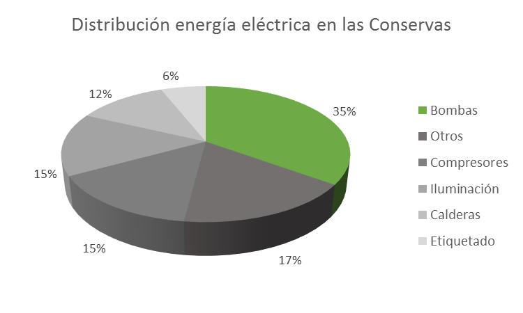 Electricidad Conserva