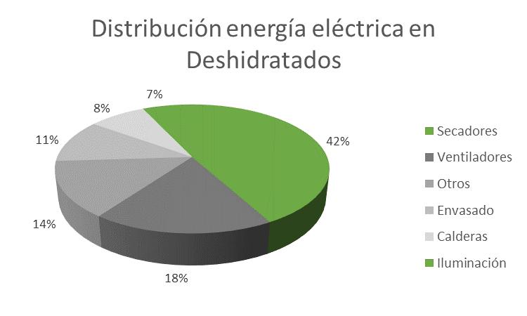 Electricidad Deshidratados