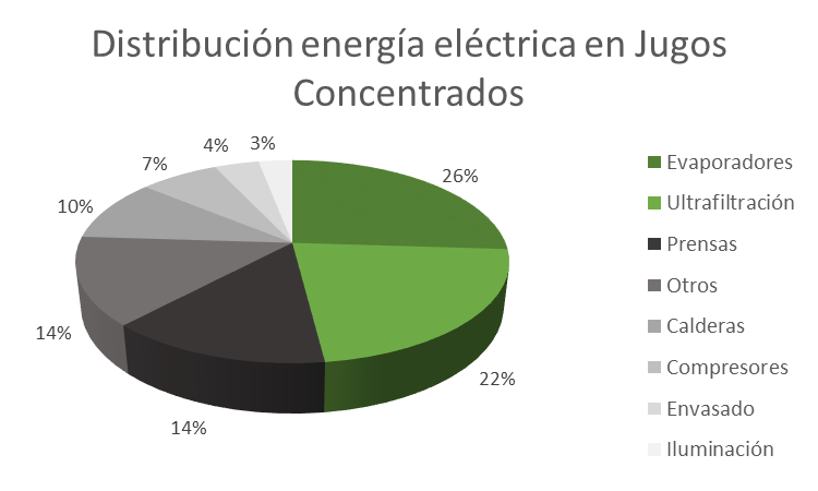 Electricidad Jugos Concentrados